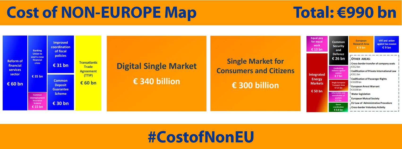 In Focus: Cost of Non-Europe