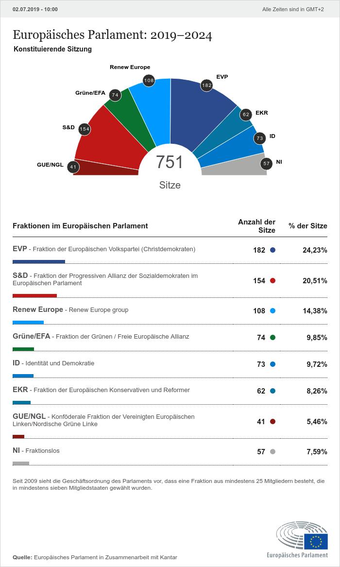 Sitzverteilung im Europäischen Parlament nach Wahl 2019