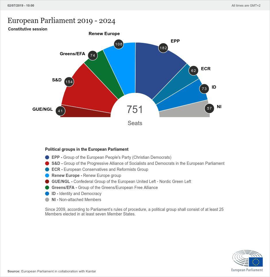 Home | 2019 European election results | European Parliament