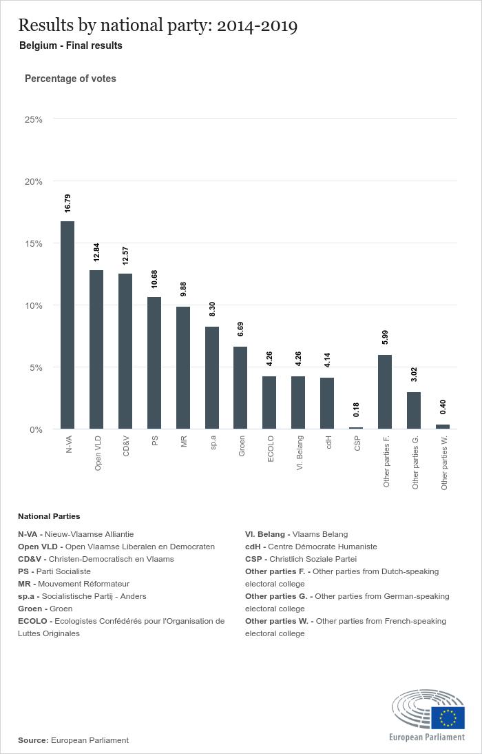 National results Belgium | 2014 Constitutive session | 2019 European
