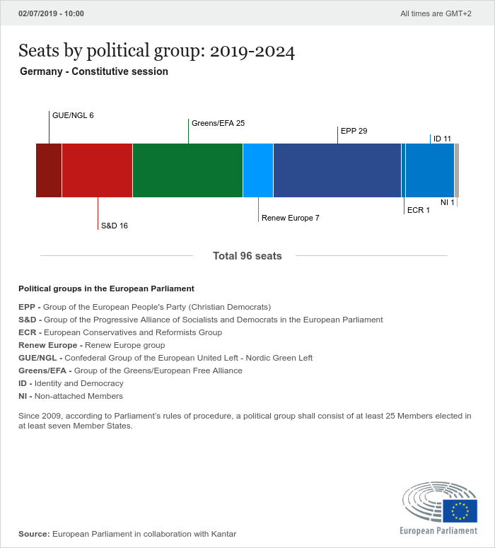 National results Germany | 2019 Election results | 2019 ...