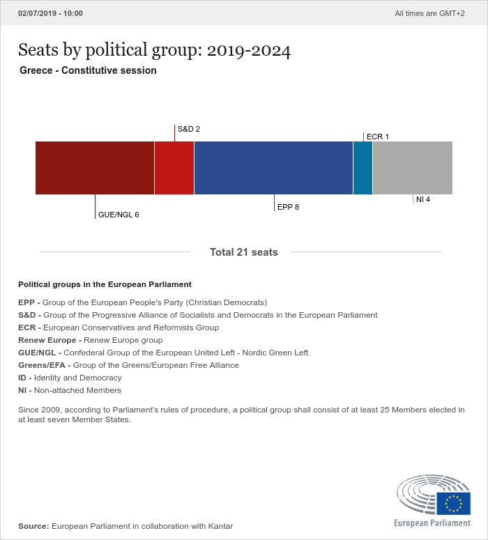 Greek National Elections
