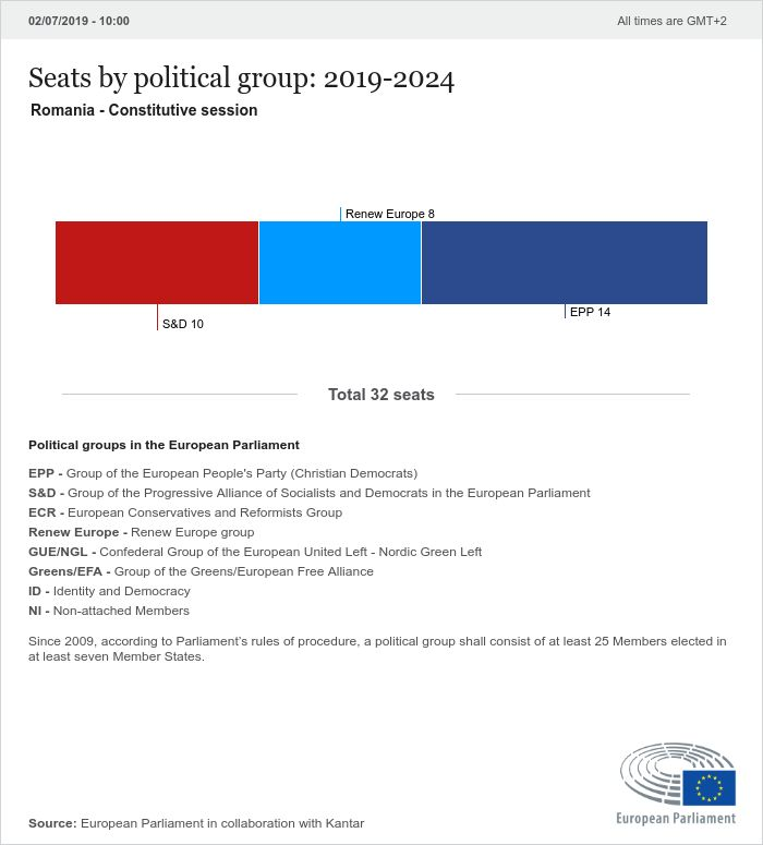 National results Romania | 2019 Election results | 2019