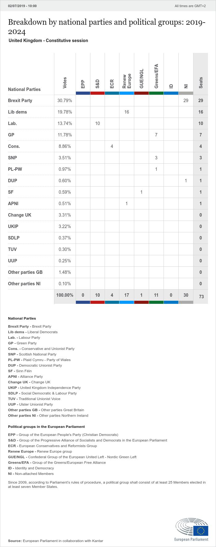 National results United Kingdom | 2019 Election results ...