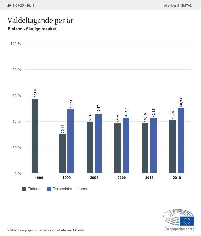 Sverige finland resultat