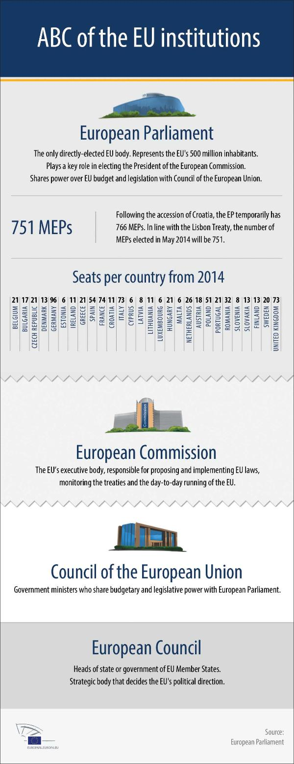 Infographic describing the EU institutions