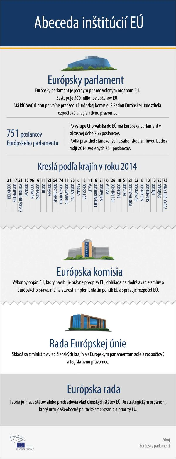 PKH0A-EE2014-Infographics-Parliament-SK