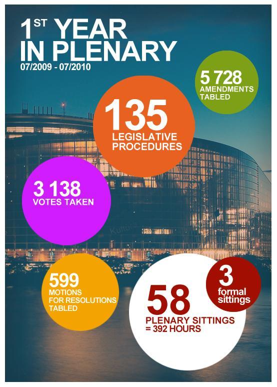 Quelques chiffres valent mieux qu'un long discours pour comprendre l'intensité du travail parlementaire.