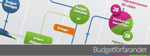 Budgetförfarandet