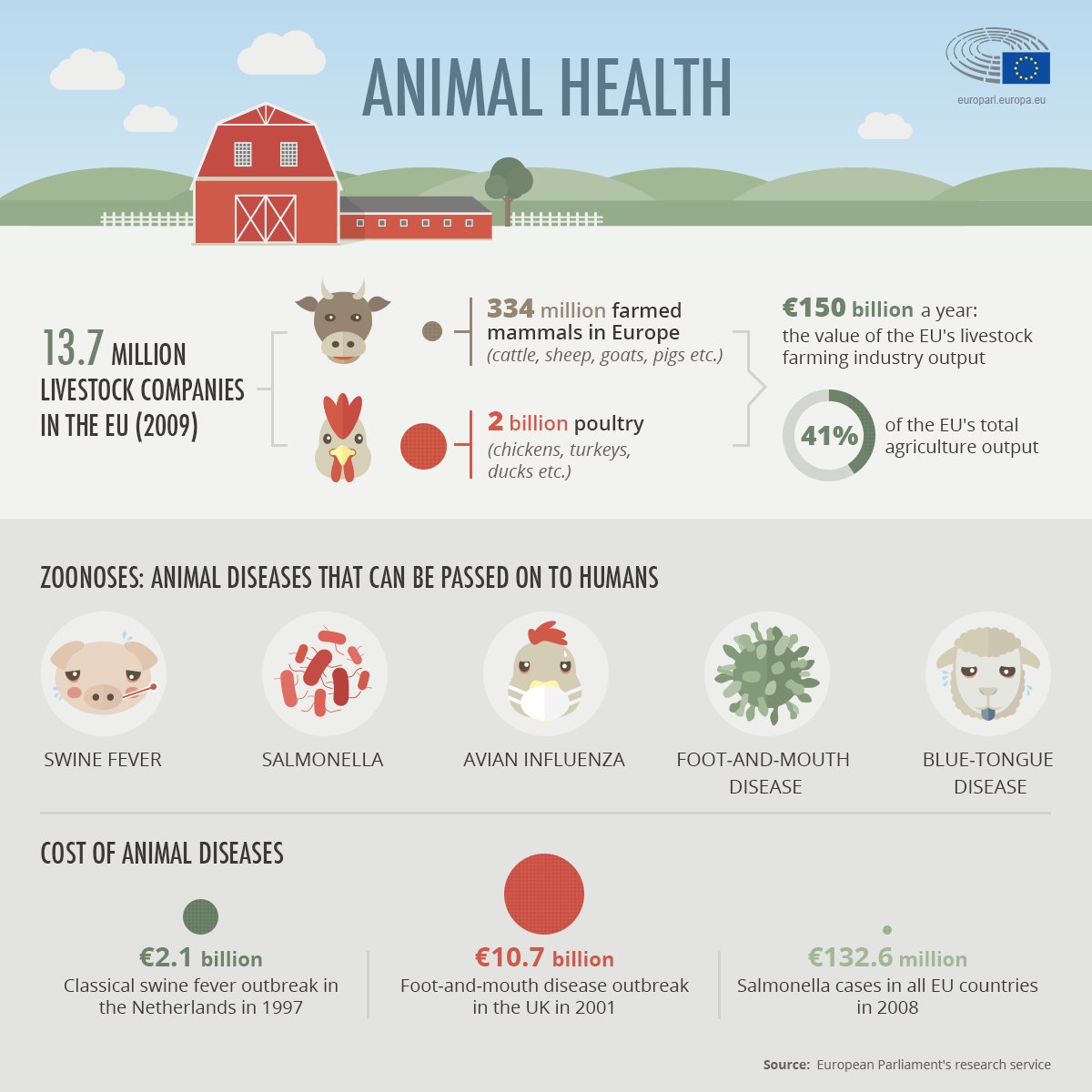 Animal health infographic