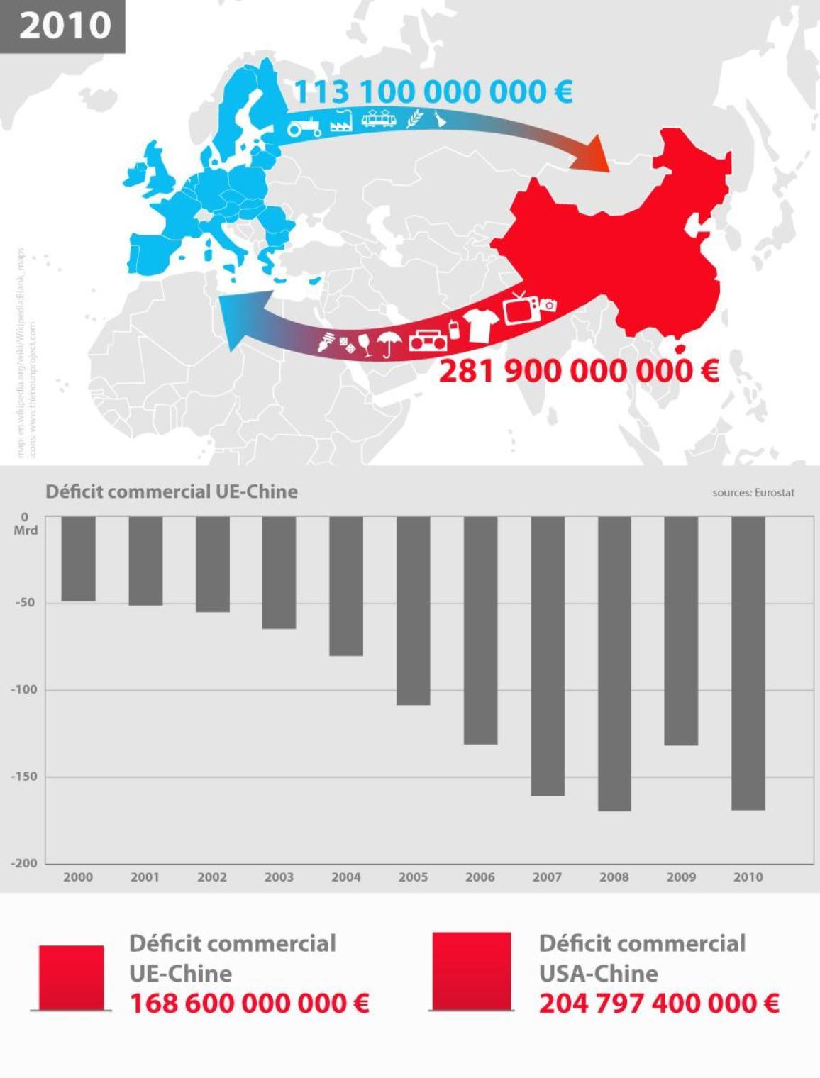 Graphique illustrant le déficit commercial entre l'UE et la Chine.