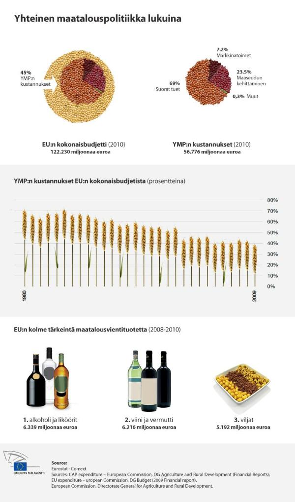 EU:n maatalouspolitiikka uudistuu.