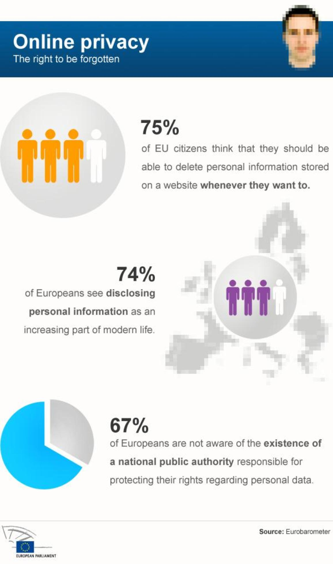 infographic on data protection