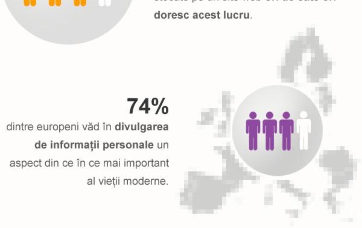 75% dintre cetățenii europeni cred că ar trebui să poată șterge informații personale stocate pe un site web ori de câte ori doresc acest lucru (Eurobarometru).