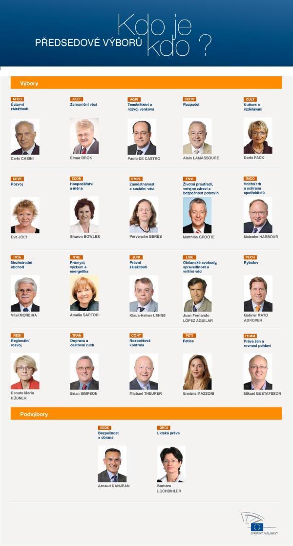 Vedení výborů: kdo je kdo