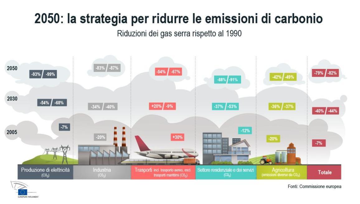 Gli obiettivi del rapporto per la riduzione dei gas serra.