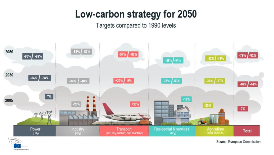 infographic showing targets in key areas up to 2050
