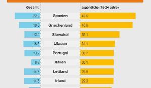Infografik: EU-Arbeitslosigkeit aufgeschlüsselt und Situation von Jugendlichen