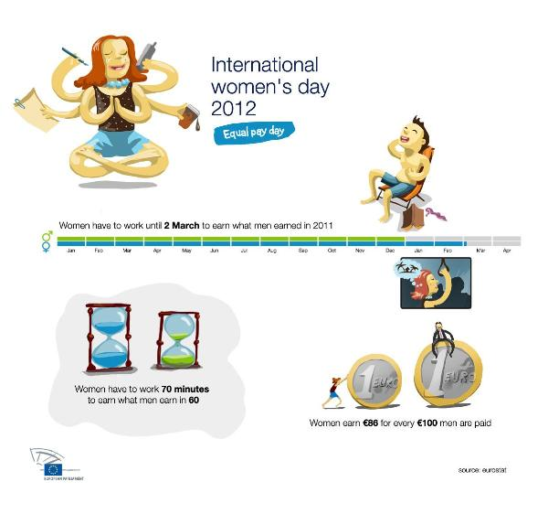 Infograph on the gender pay gap