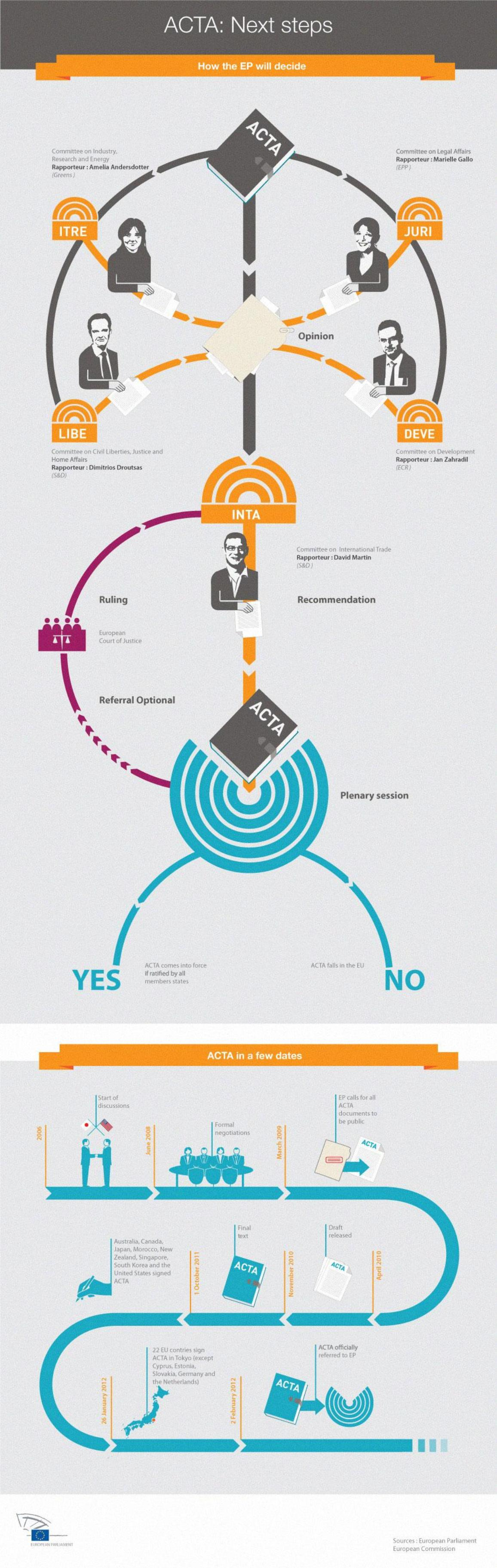 Infograph showing how the EP will come to a decision on ACTA