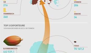 Infografik: Die EU ist der größte Importeur von Kakaobohnen, aber woher kommen die Bohnen?