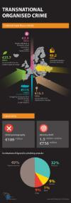 infographic on international organised crime