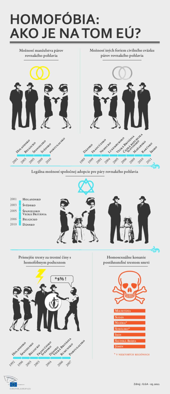 Práva homosexuálov v jednotlivých členských krajinách EÚ.