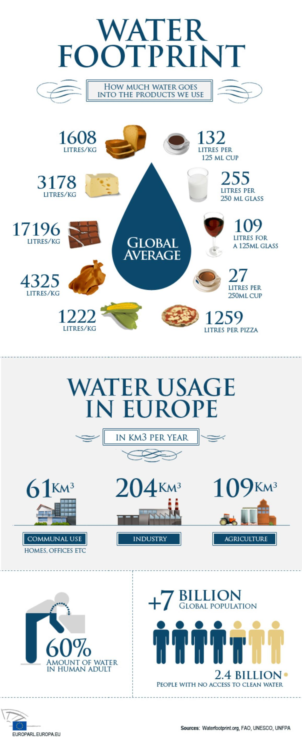 infographic about water