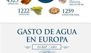 Infografía sobre el gasto de agua en Europa