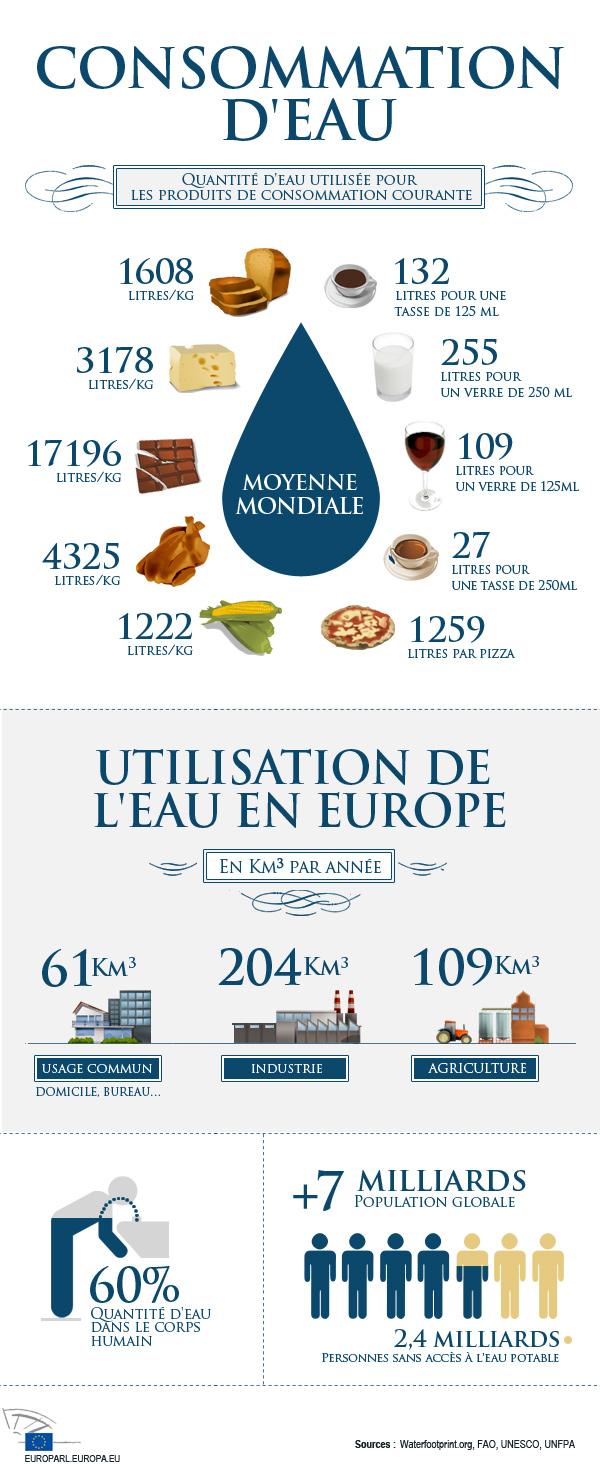 Infographie sur l'utilisation d'eau en Europe
