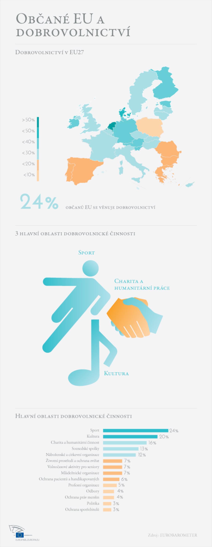 Infografika o dobrovolnictví v EU
