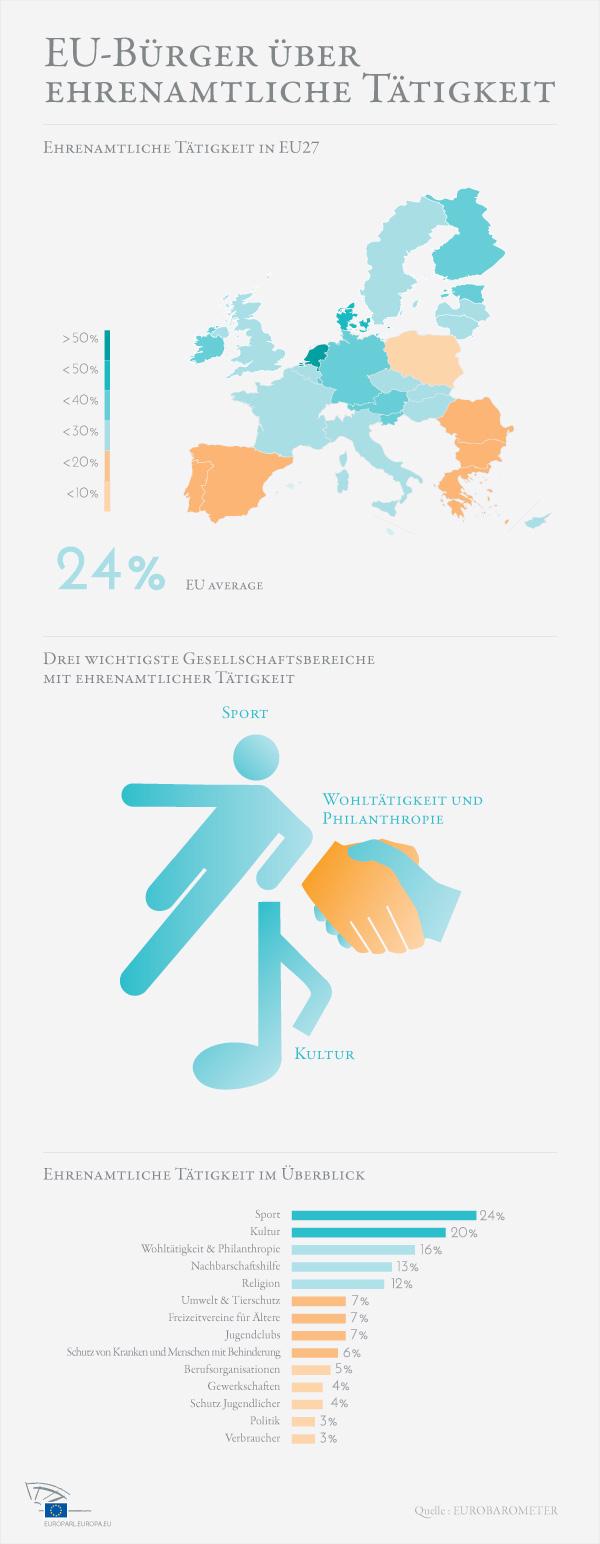 Infografik: Freiwilligentätigkeit in Europa