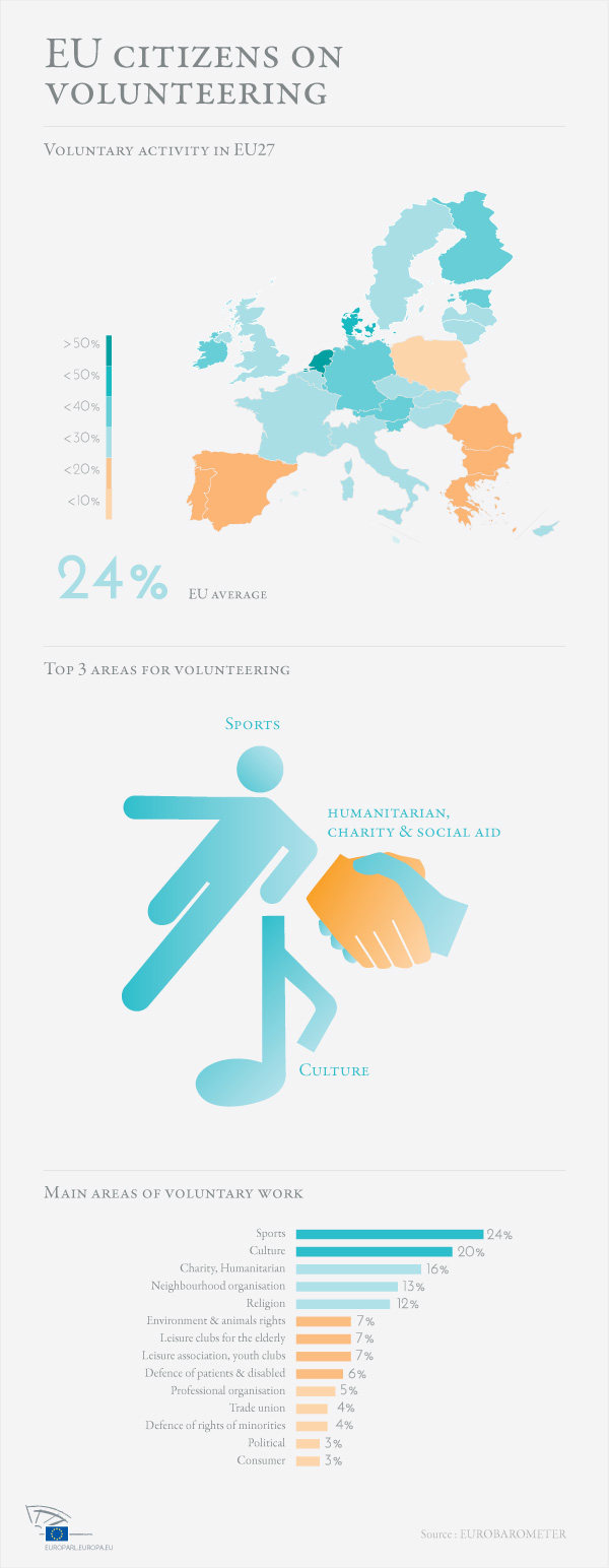 Infographic on volunteering
