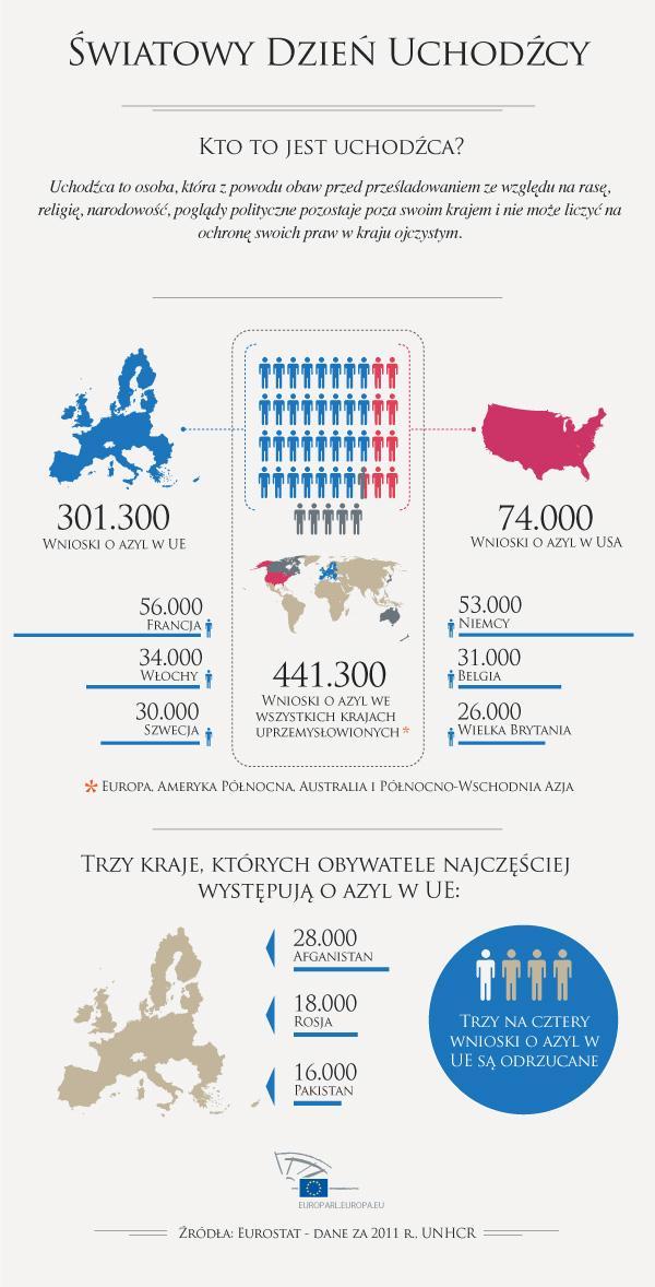 Dane na temat uchodźców.