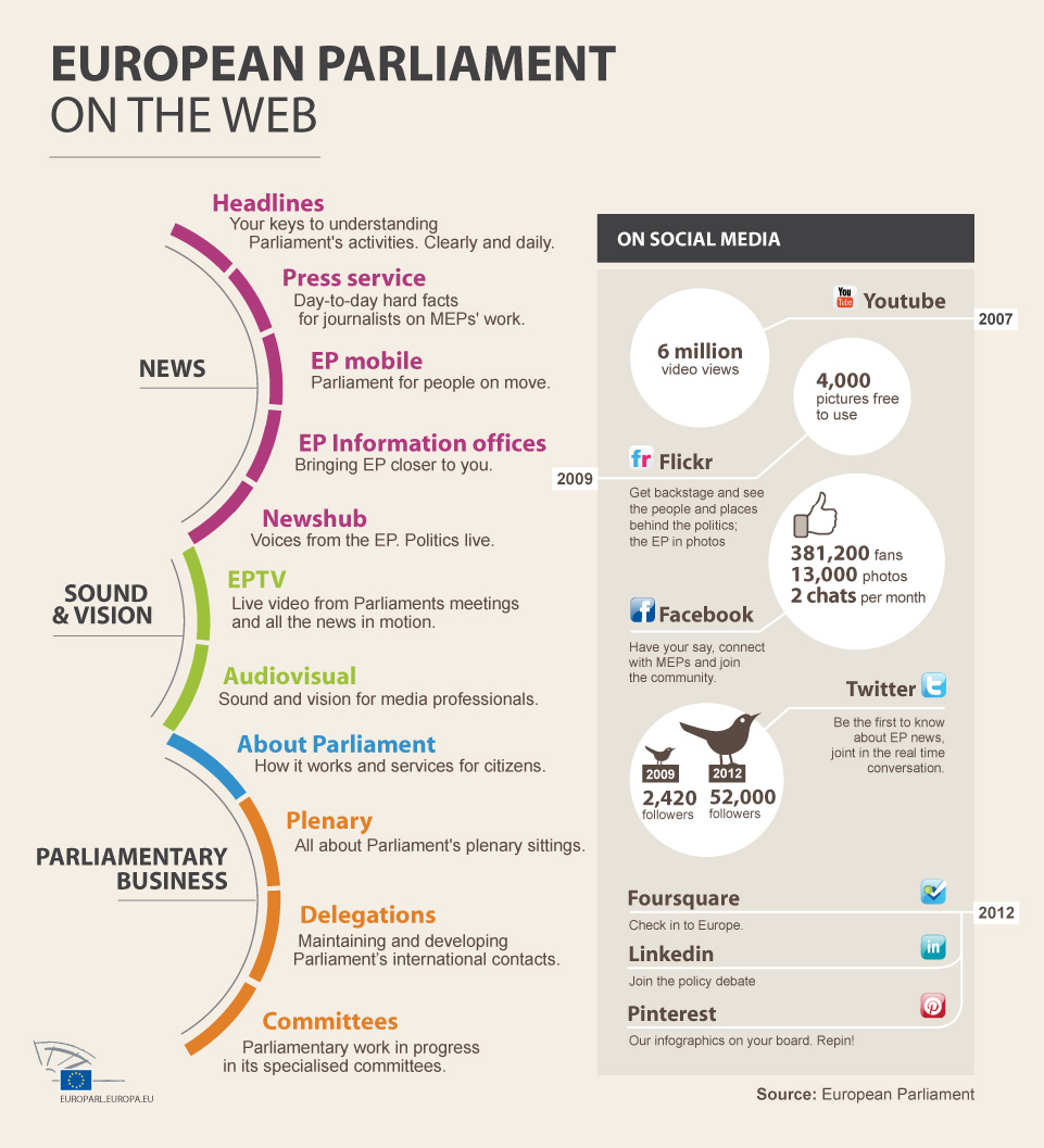 European Parliament on web