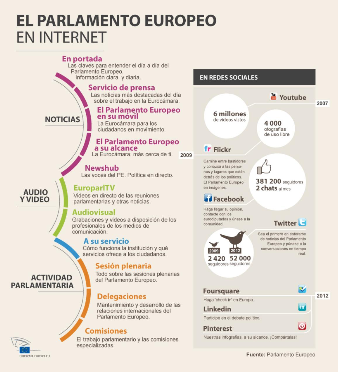 El Parlamento Europeo online