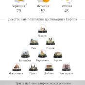 Инфографика: Туризмът в Европа
