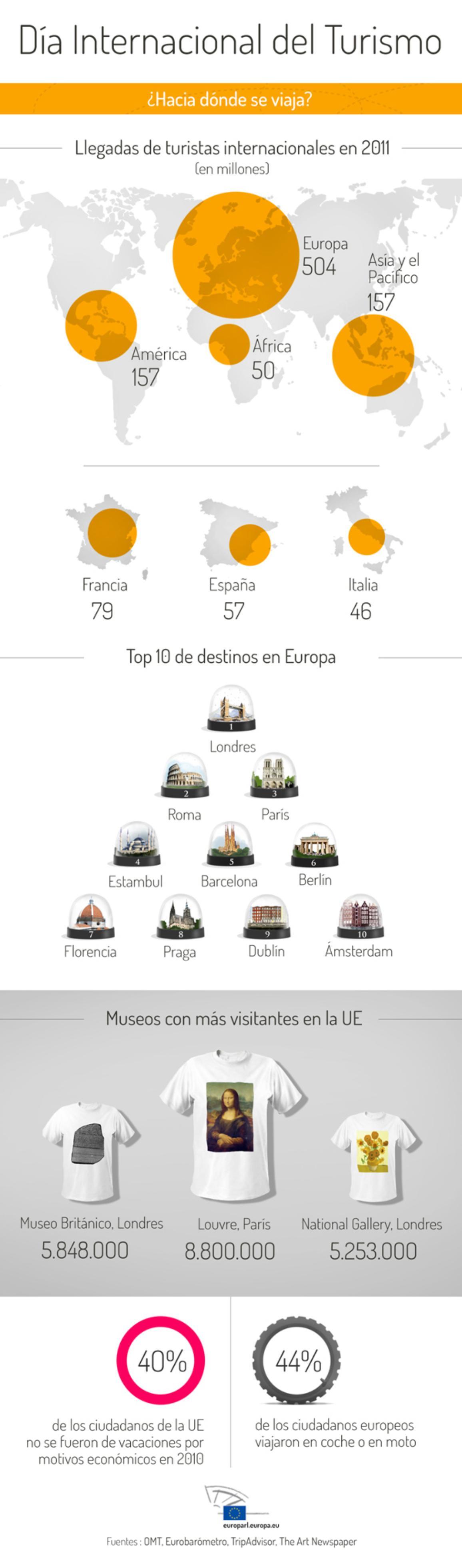 Infografía sobre turismo en la UE