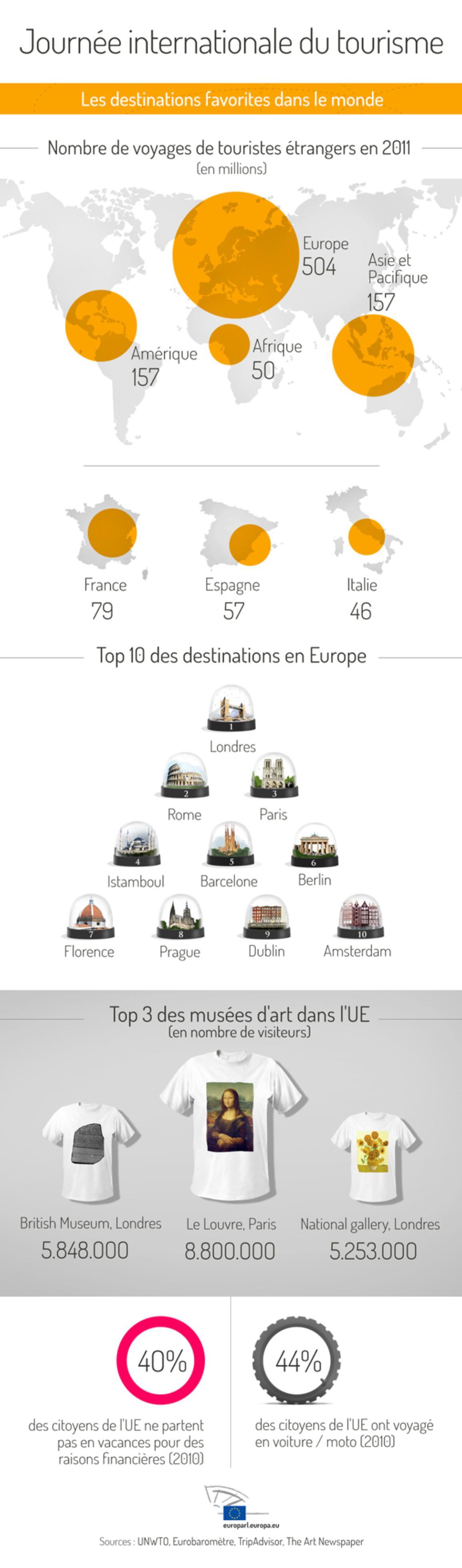 Infographie sur le tourisme dans le monde