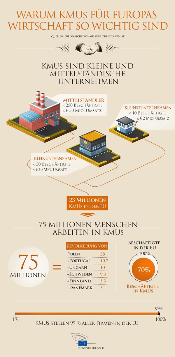 Infografik: Warum sind kleine und mittelständische Unternehmen so wichtig für Europa?