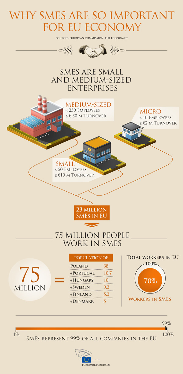 Infographic on small and medium-sized enterprises