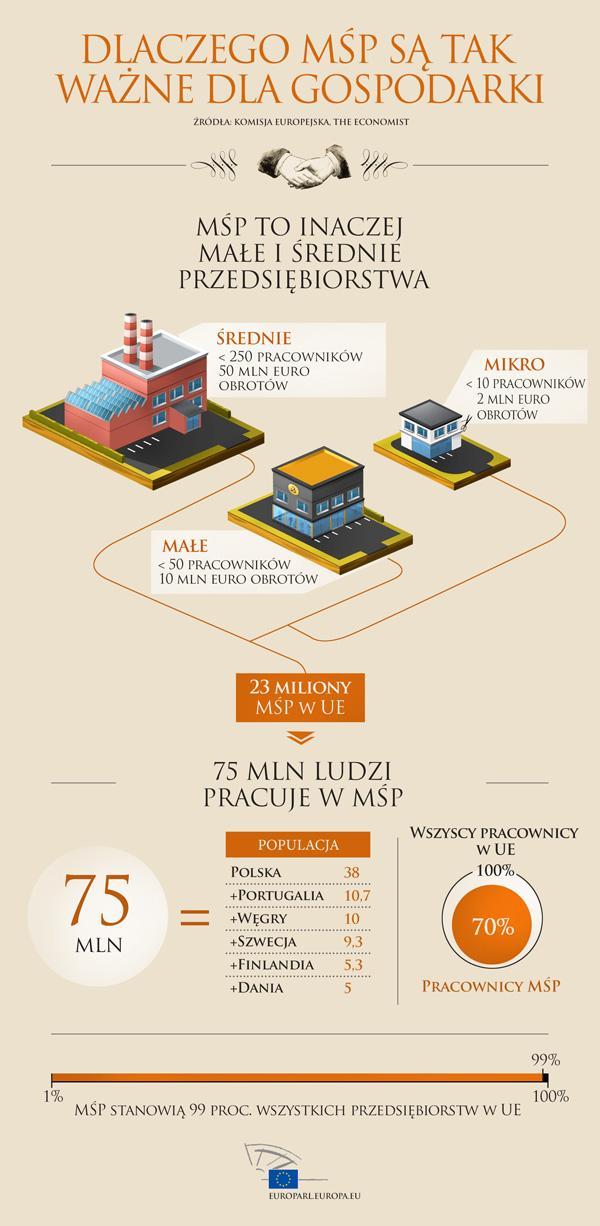 Małe i średnie przedsiębiorstwa - co oznaczają dla europejskiej gospodarki? Zobacz w naszej infografice!