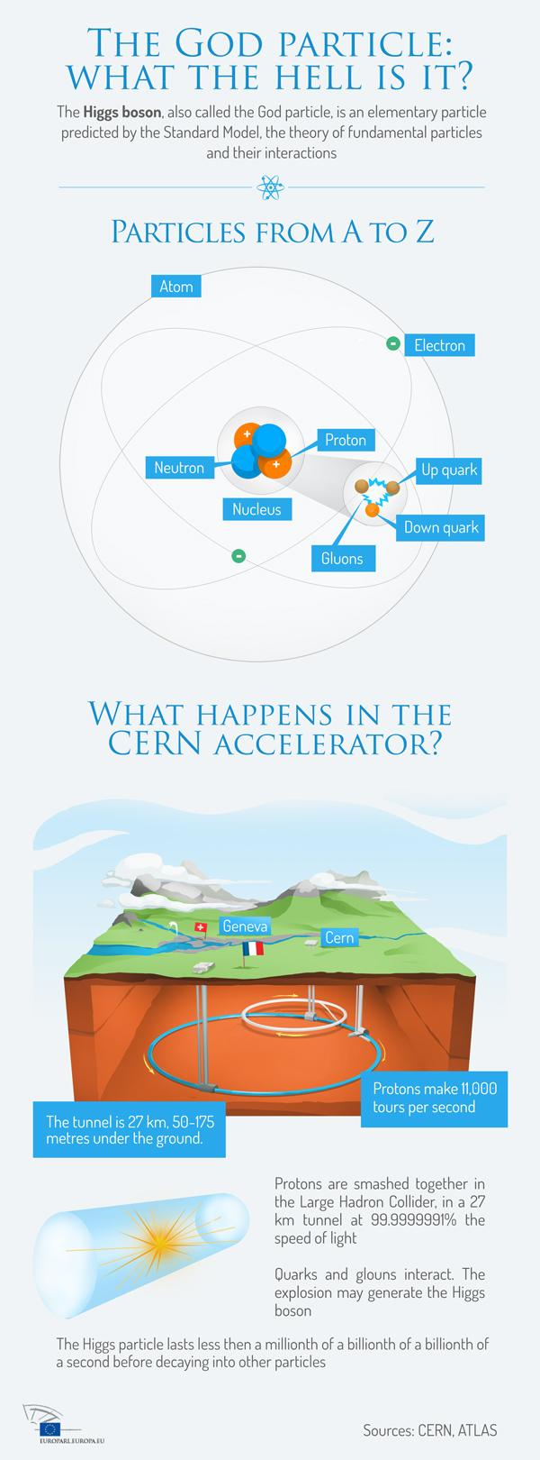 Find out more about the Higgs boson in our infographic