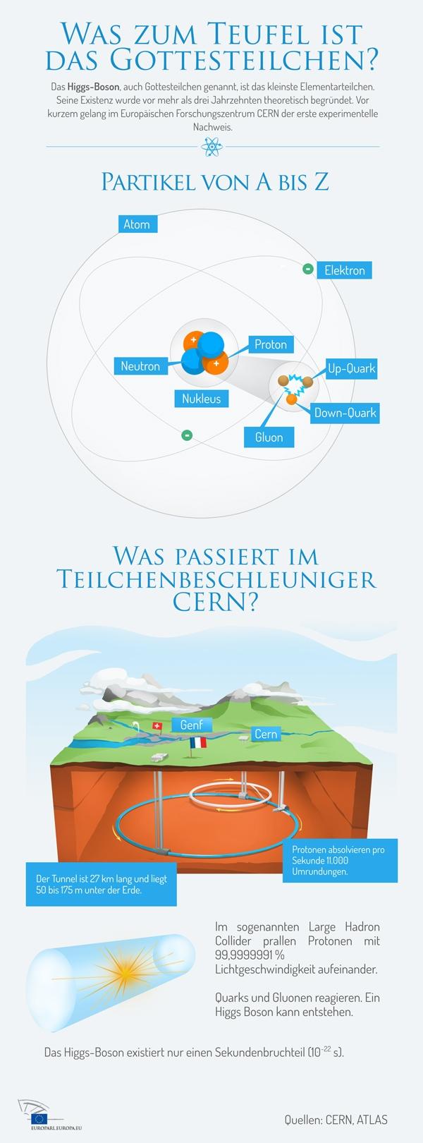 Infografik: Was ist das Gottesteilchen und wie funktioniert der europäische Teilchenbeschleuniger CERN