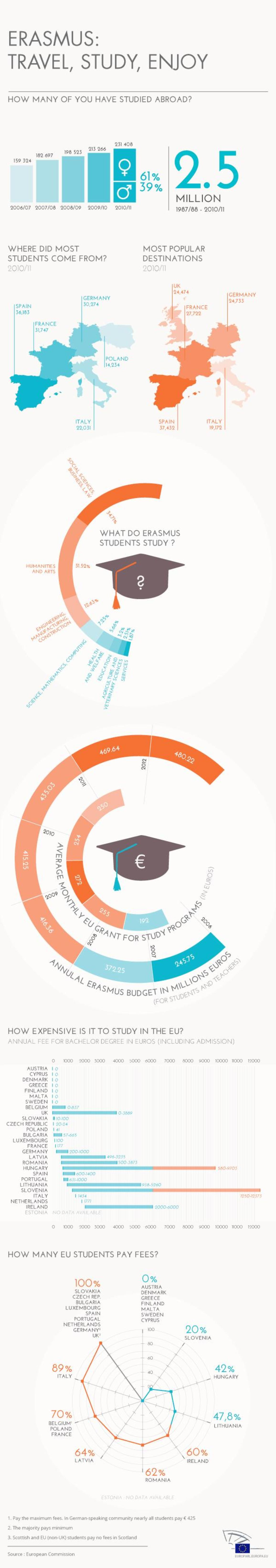 Infographic on the Erasmus programme