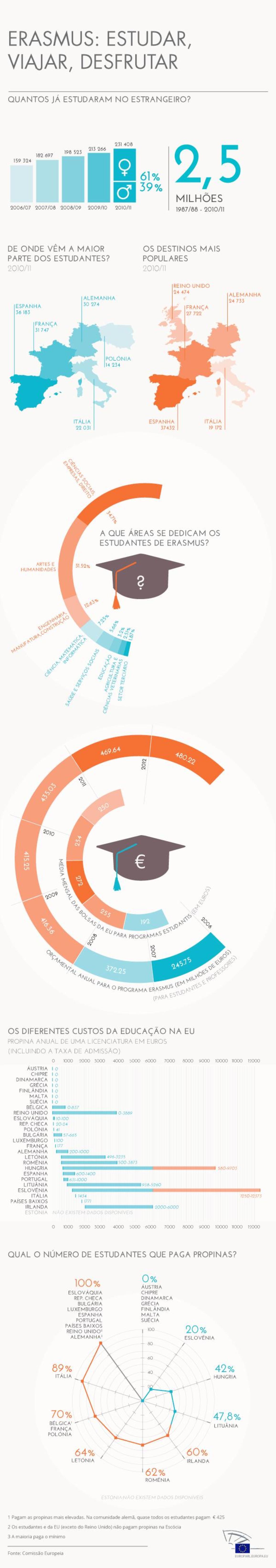 Desde o lançamento do Programa Erasmus no final da década de 80, quase 3 milhões de estudantes e professores estudaram e trabalharam no estrangeiro