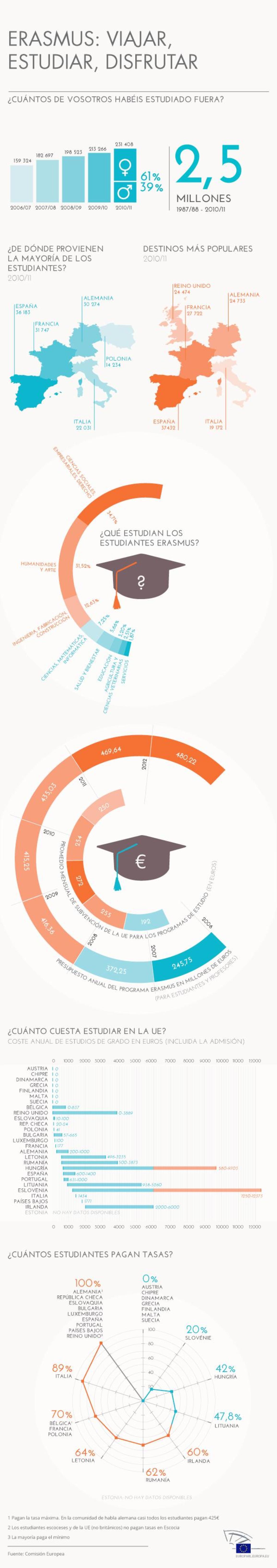 El programa de becas de la UE Erasmus superó sus dificultades de financiación