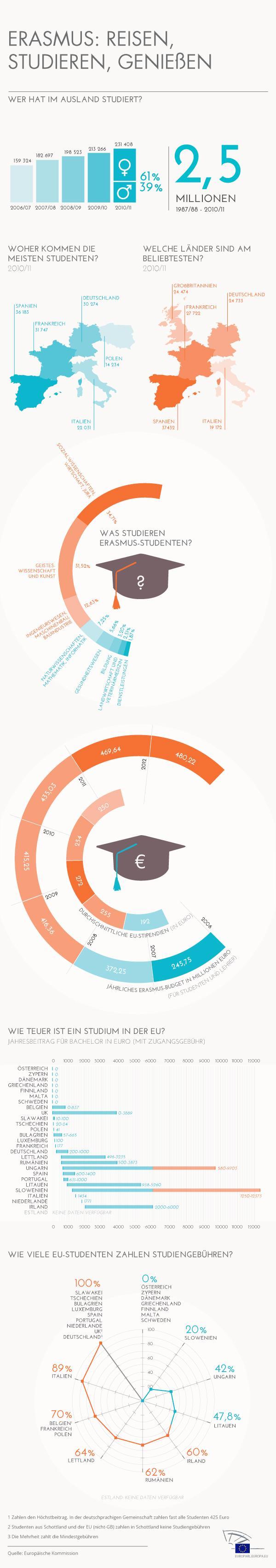 Erasmus_DE