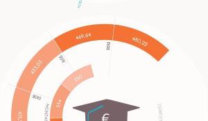 3 millions d'européens ont déjà pu profiter des bourses Erasmus.