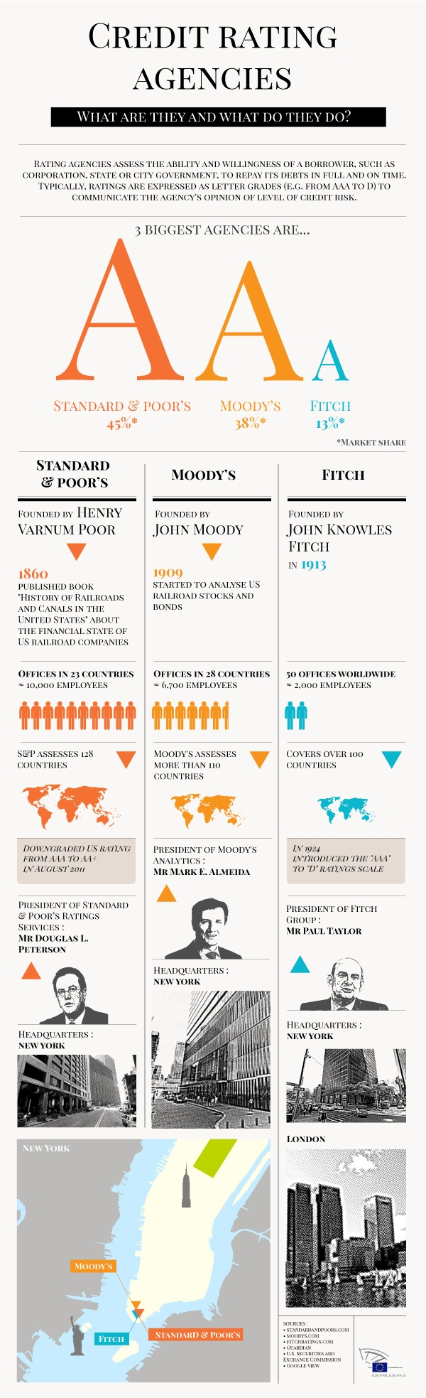 Infographic on credit rating agencies